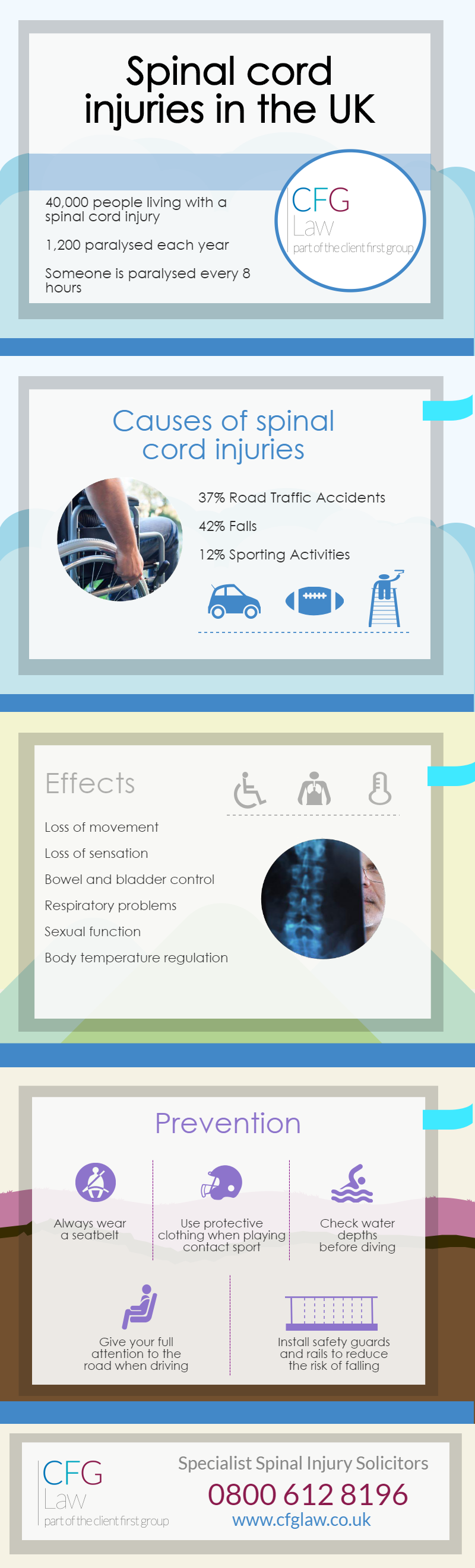 Spinal Cord Injuries in the UK - Infographic