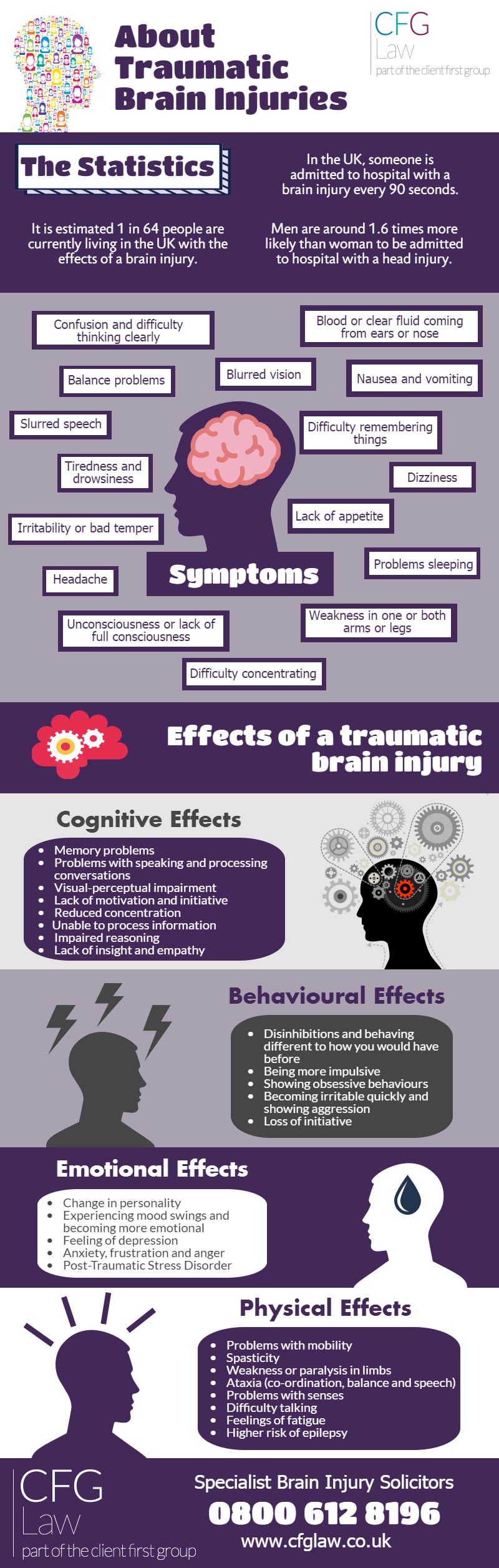 About Traumatic Brain Injuries - Infographic