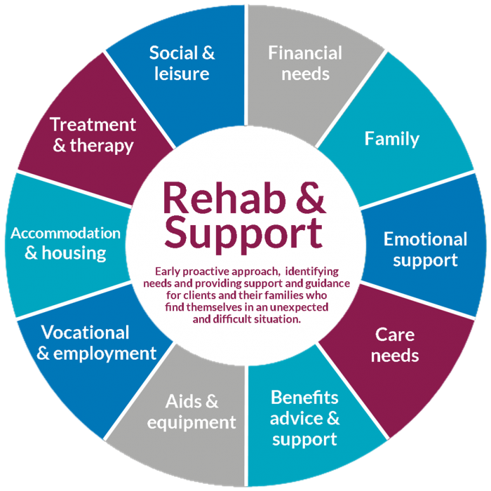 Rehab & Support – Early proactive approach, identifying needs and providing support and guidance for clients and their families who find themselves in an unexpected and difficult situation.