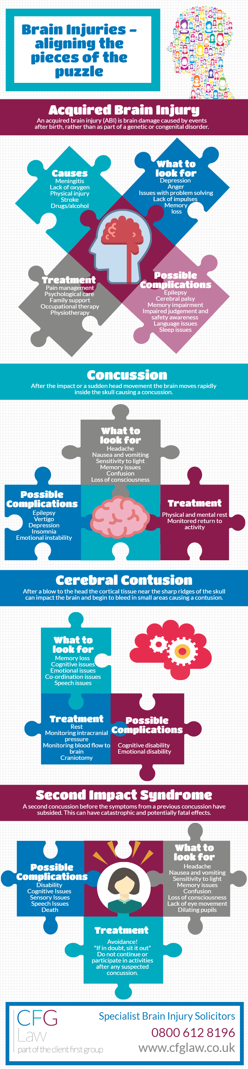 Infographic: Brain Injuries - aligning the pieces of the puzzle