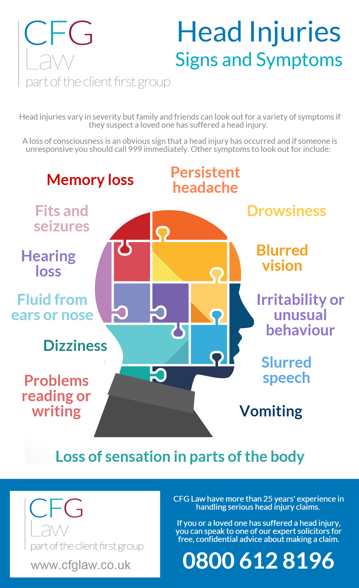 Brain-Injury-symptoms-CFG