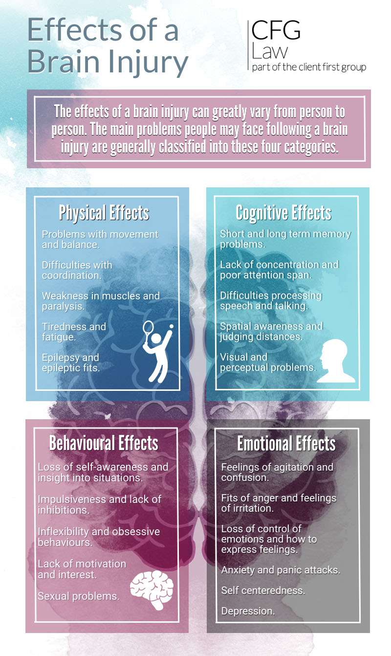 Infographic: Effects of a brain injury